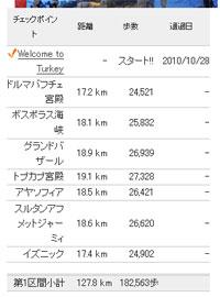 歩数イベント トルコ編 データ1