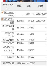 歩数イベント トルコ編 データ2