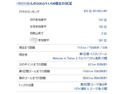 歩数イベント トルコ編 データ3